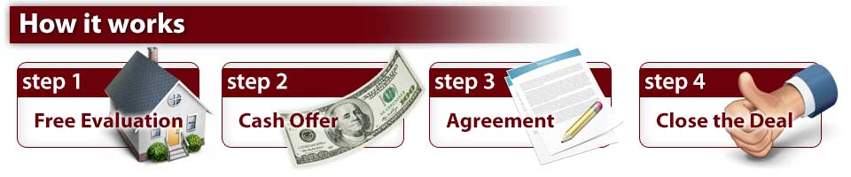 Selling your house to us can be done in four easy steps because we pay all cash for the house.